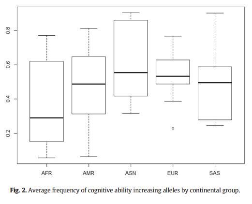 Différences raciales dans la fréquence des allèles pour une haute intelligence