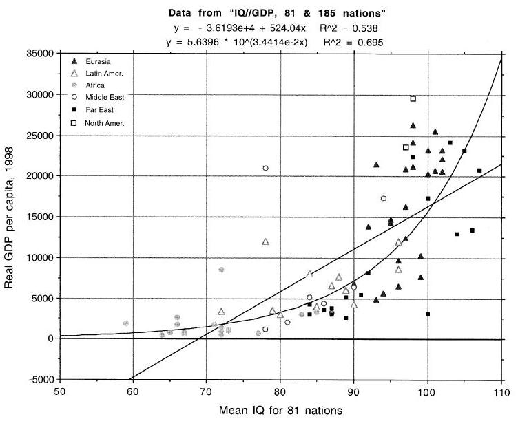 Correlation Q.I salaire moyen par habitant