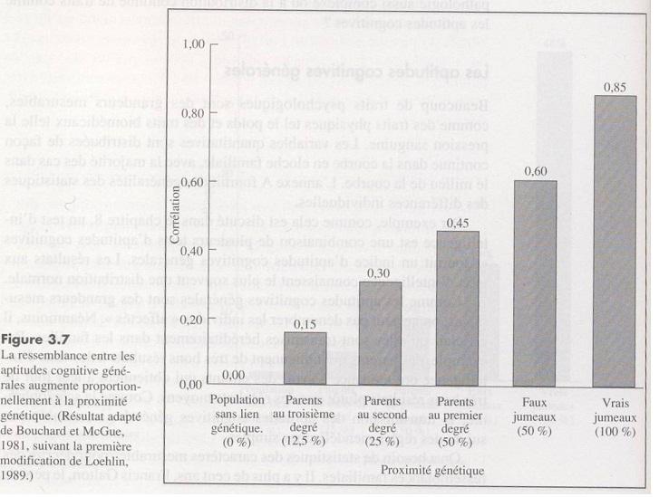 Corrélation intellectuelle selon la proximité génétique