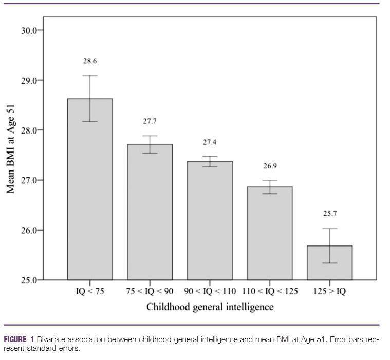 Q.I BMI obésité