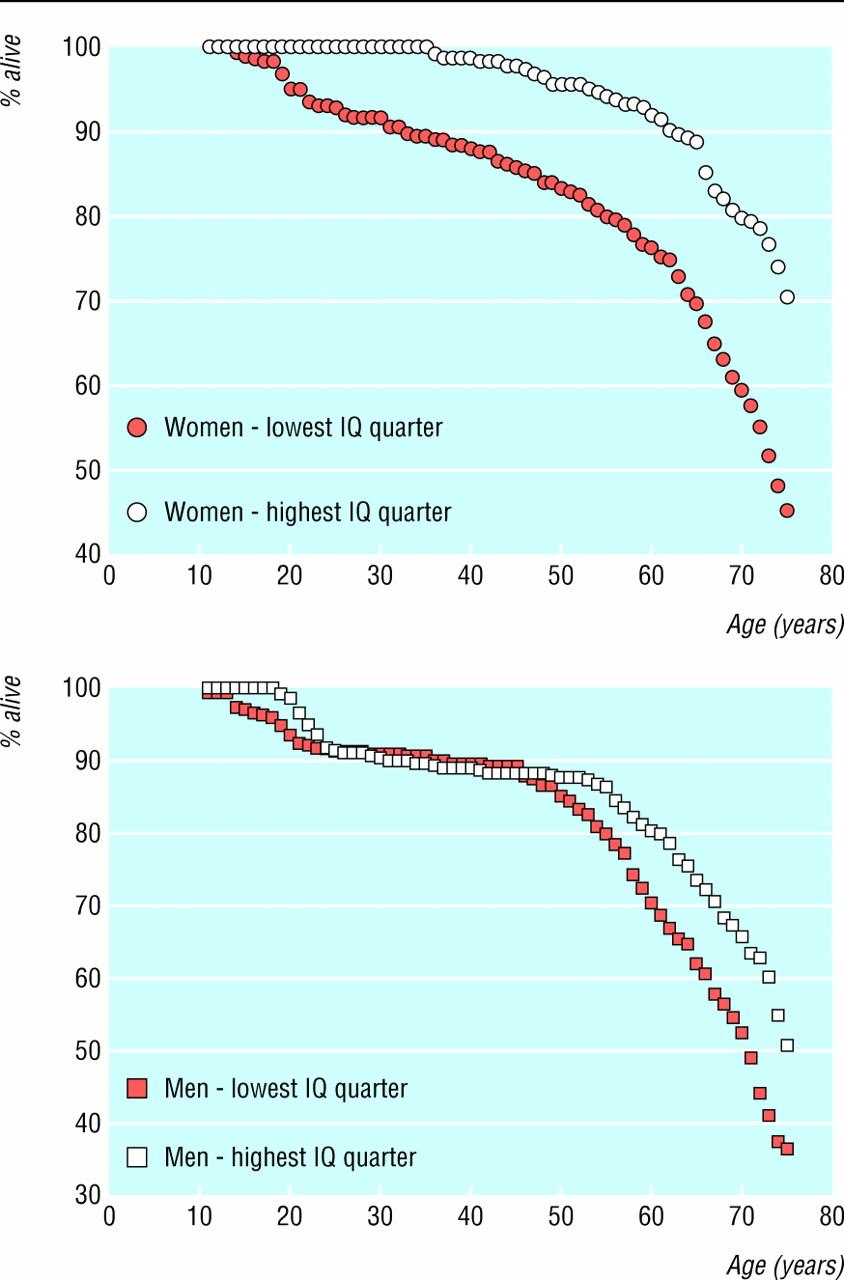 statistiques Q.I., QI et Intelligence Humaine