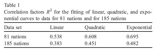 corrélation Q.I salaire GDP per capita