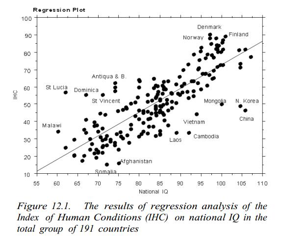 indice de développement humain IQ human conditions nations