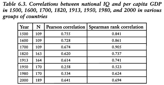 IQ GDP per capita correlations