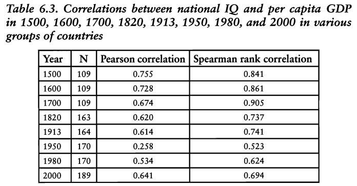correlation Q.I par pays salaire moyen par habitant