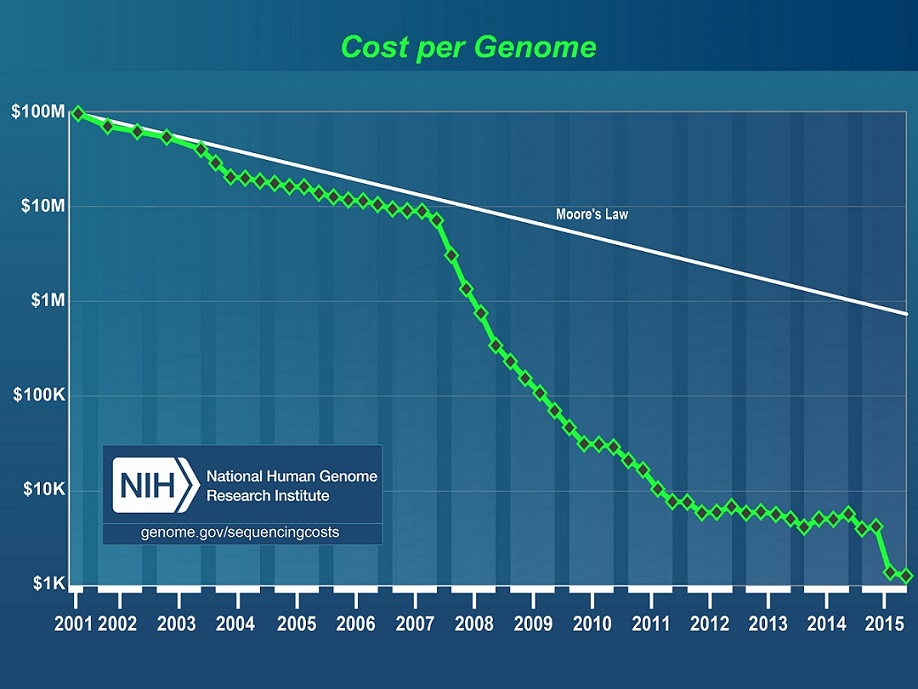 cost genome sequencing séquençage