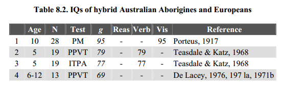 européens aborigènes d'Australie intelligence métis hybrids