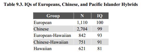 QI.I. des pacific islanders, QI et Intelligence Humaine
