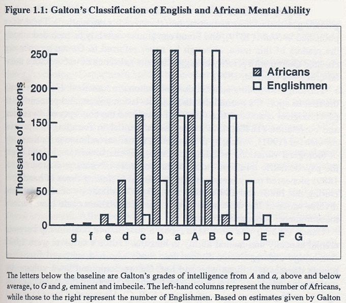 galton intellectual grades africans europeans