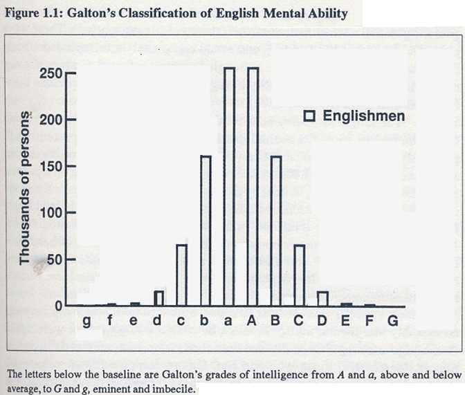 Francis Galton intellectual grades