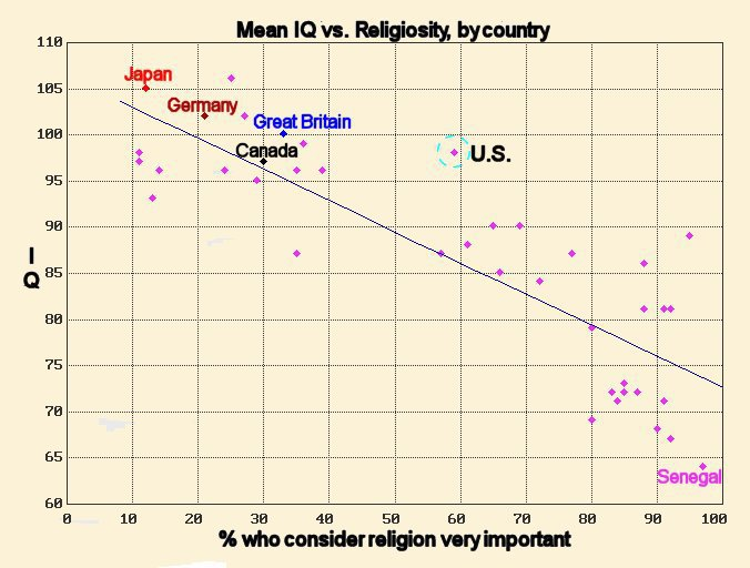 National IQ atheism religion