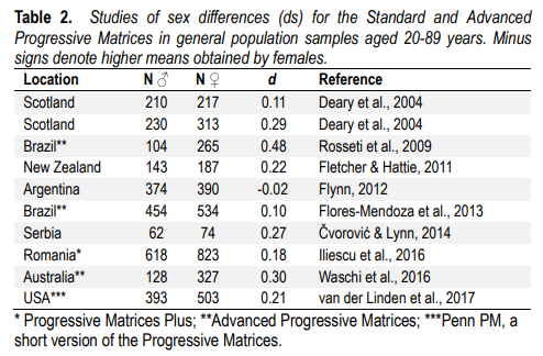 Differences Sexuelles Q I Et Intelligence Humaine