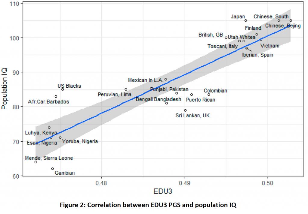 Génétique de l'intelligence, QI et Intelligence Humaine