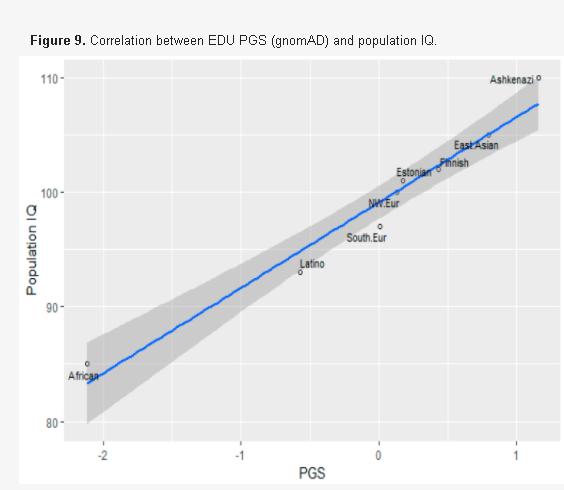 Les Européens et les Est-Asiatiques ont une plus haute fréquence de gènes augmentant l'efficacité cérébrale